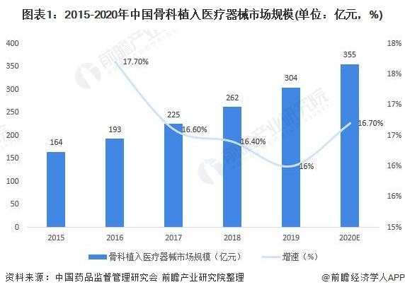 图表1:2015-2020年中国骨科植入医疗器械市场规模(单位:亿元,%)