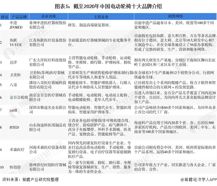 图表5:截至2020年中国电动轮椅十大品牌介绍