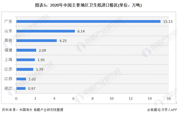 图表5:2020年中国主要地区卫生纸进口情况(单位:万吨)