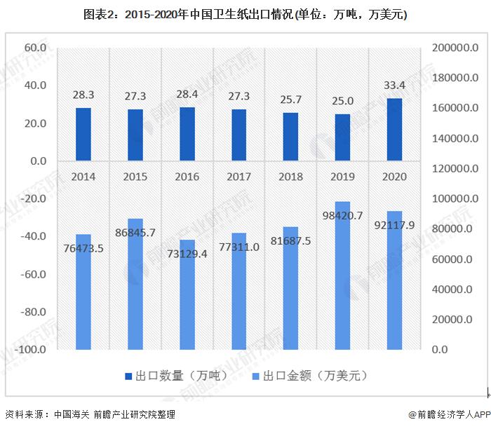 图表2:2015-2020年中国卫生纸出口情况(单位:万吨,万美元)