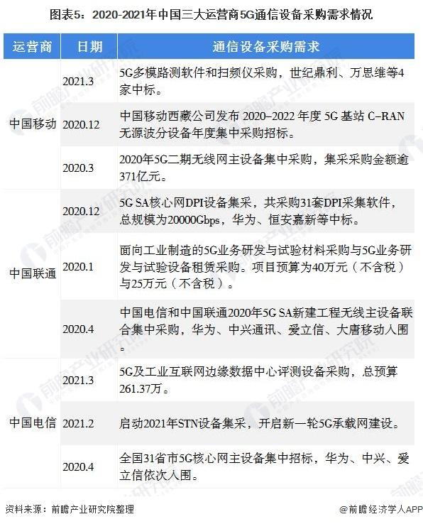 图表5:2020-2021年中国三大运营商5G通信设备采购需求情况