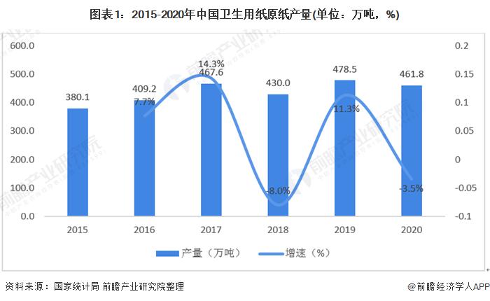 图表1:2015-2020年中国卫生用纸原纸产量(单位:万吨,%)