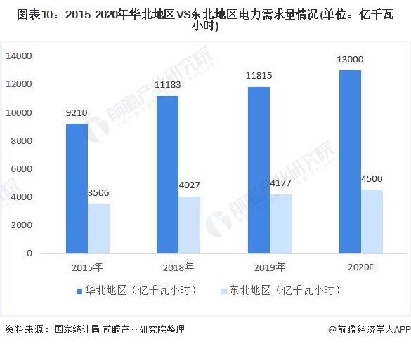 图表10:2015-2020年华北地区VS东北地区电力需求量情况(单位:亿千瓦小时)