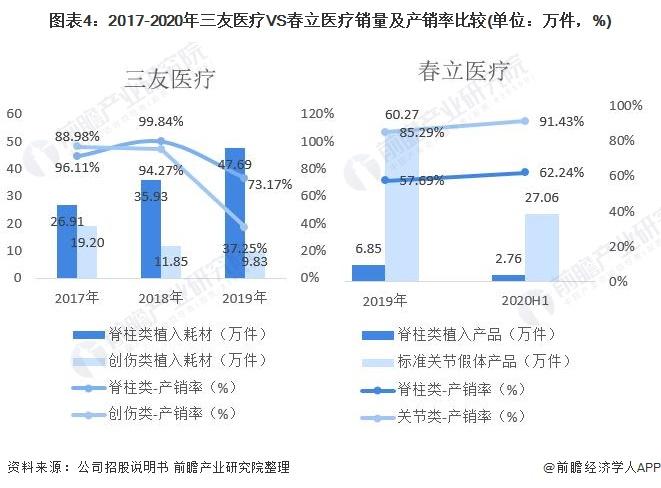 图表4:2017-2020年三友医疗VS春立医疗销量及产销率比较(单位:万件,%)