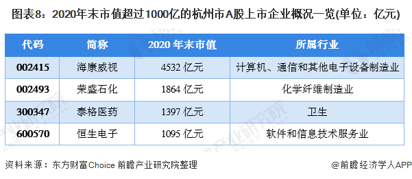 图表8:2020年末市值超过1000亿的杭州市A股上市企业概况一览(单位:亿元)