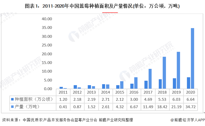 图表1:2011-2020年中国蓝莓种植面积及产量情况(单位:万公顷,万吨)
