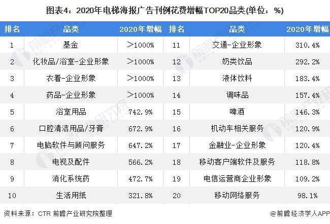 图表4:2020年电梯海报广告刊例花费增幅TOP20品类(单位:%)