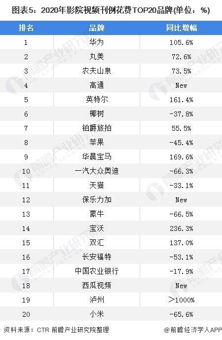 图表5:2020年影院视频刊例花费TOP20品牌(单位:%)