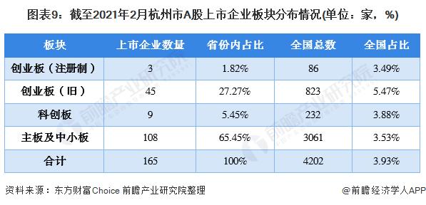 图表9:截至2021年2月杭州市A股上市企业板块分布情况(单位:家,%)