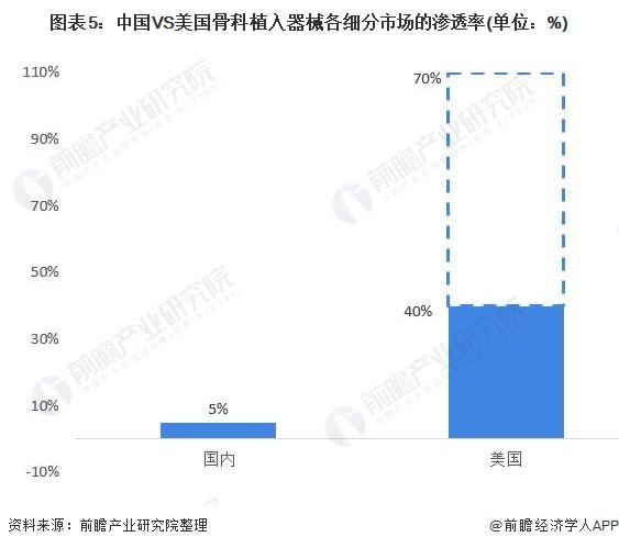图表5:中国VS美国骨科植入器械各细分市场的渗透率(单位:%)