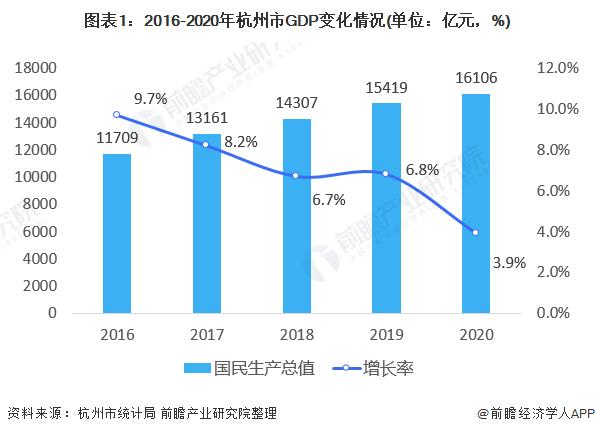 图表1:2016-2020年杭州市GDP变化情况(单位:亿元,%)