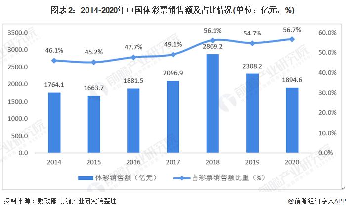 图表2:2014-2020年中国体彩票销售额及占比情况(单位:亿元,%)