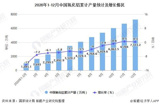2020年1-12月中国氧化铝累计产量统计及增长情况