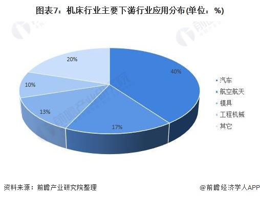 图表7:机床行业主要下游行业应用分布(单位:%)