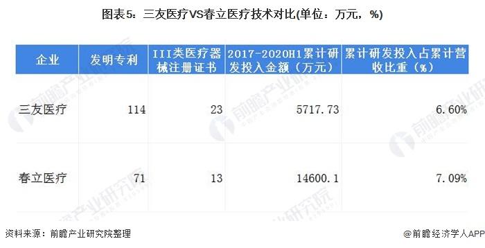 图表5:三友医疗VS春立医疗技术对比(单位:万元,%)