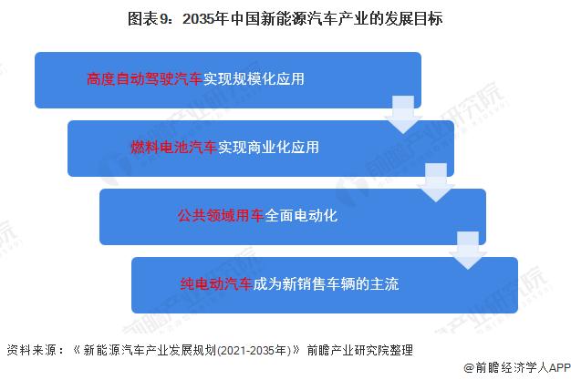 图表9:2035年中国新能源汽车产业的发展目标