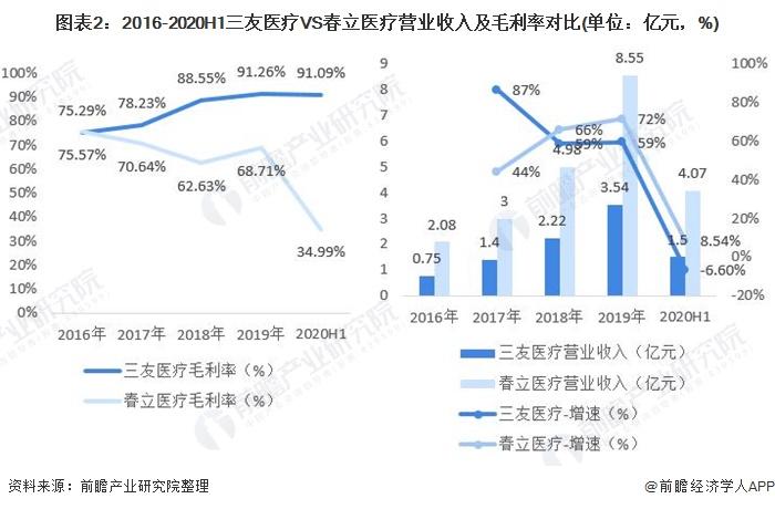 图表2:2016-2020H1三友医疗VS春立医疗营业收入及毛利率对比(单位:亿元,%)