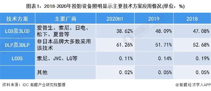 图表1:2018-2020年投影设备照明显示主要技术方案应用情况(单位:%)