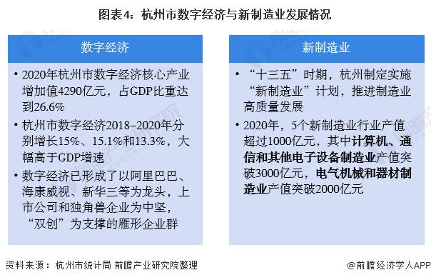 图表4:杭州市数字经济与新制造业发展情况