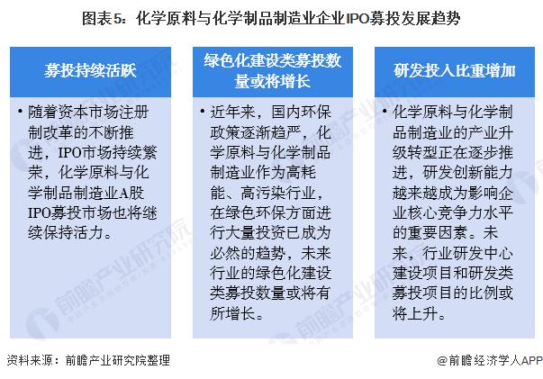 图表5:化学原料与化学制品制造业企业IPO募投发展趋势