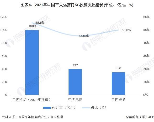 图表4:2021年中国三大运营商5G投资支出情况(单位:亿元,%)