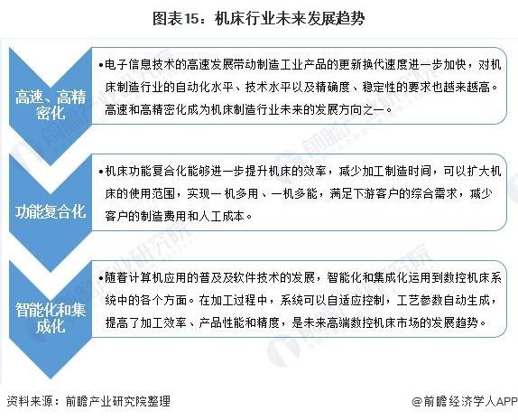 图表15:机床行业未来发展趋势