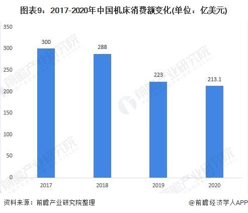 图表9:2017-2020年中国机床消费额变化(单位:亿美元)