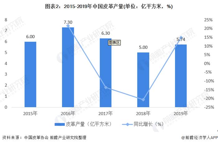 图表2:2015-2019年中国皮革产量(单位:亿平方米,%)