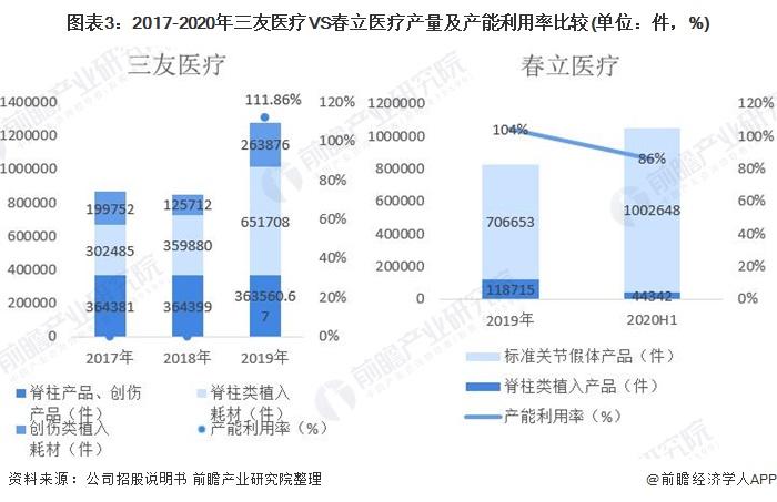图表3:2017-2020年三友医疗VS春立医疗产量及产能利用率比较(单位:件,%)