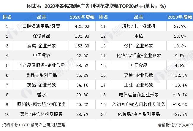 图表4:2020年影院视频广告刊例花费增幅TOP20品类(单位:%)