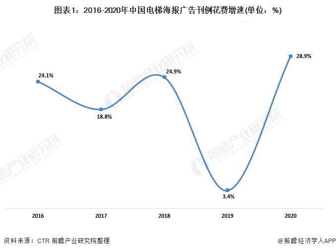 图表1:2016-2020年中国电梯海报广告刊例花费增速(单位:%)