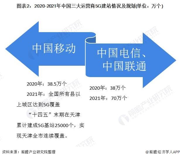 图表2:2020-2021年中国三大运营商5G建站情况及规划(单位:万个)