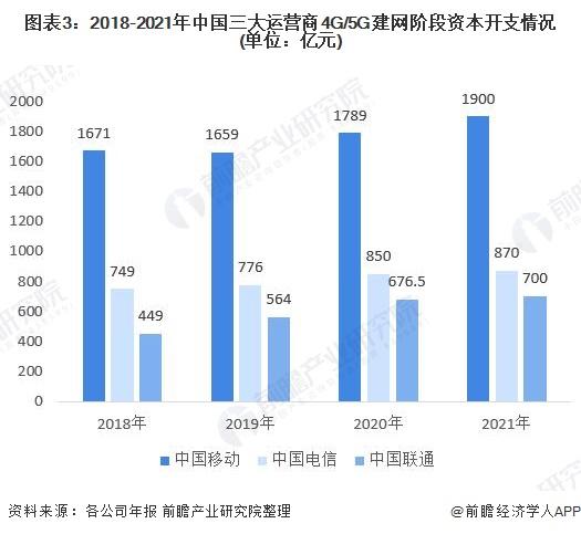 图表3:2018-2021年中国三大运营商4G/5G建网阶段资本开支情况(单位:亿元)