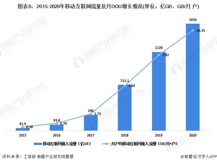 图表8:2015-2020年移动互联网流量及月DOU增长情况(单位:亿GB,GB/月 户)