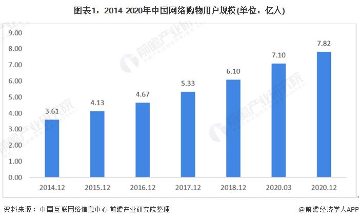 图表1:2014-2020年中国网络购物用户规模(单位:亿人)