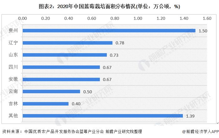 图表2:2020年中国蓝莓栽培面积分布情况(单位:万公顷,%)