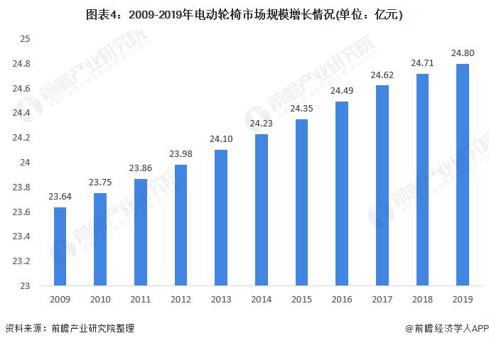 图表4:2009-2019年电动轮椅市场规模增长情况(单位:亿元)