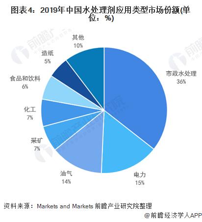 图表4:2019年中国水处理剂应用类型市场份额(单位:%)