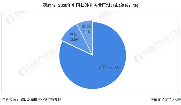 图表4:2020年中国快递业务量区域分布(单位:%)