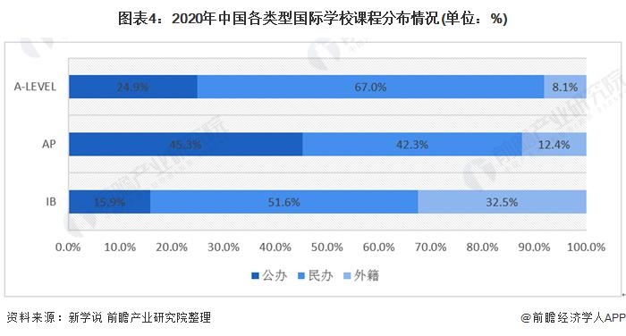 图表4:2020年中国各类型国际学校课程分布情况(单位:%)