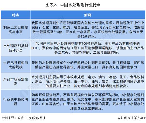 图表2:中国水处理剂行业特点