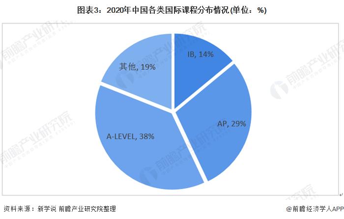 图表3:2020年中国各类国际课程分布情况(单位:%)