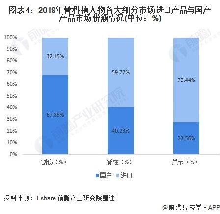图表4:2019年骨科植入物各大细分市场进口产品与国产产品市场份额情况(单位:%)