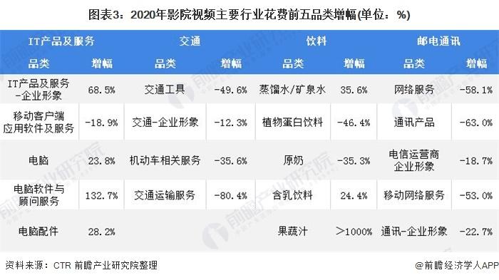图表3:2020年影院视频主要行业花费前五品类增幅(单位:%)