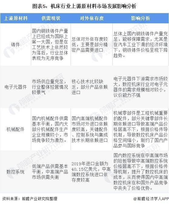 图表5:机床行业上游原材料市场发展影响分析
