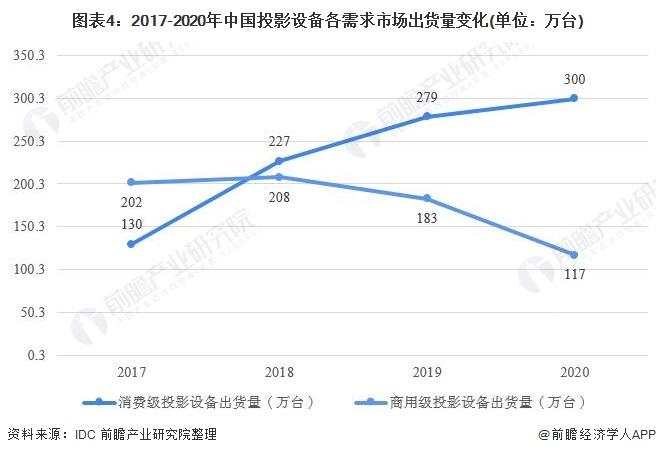 图表4:2017-2020年中国投影设备各需求市场出货量变化(单位:万台)