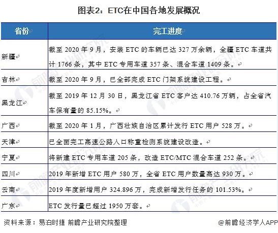 图表2:ETC在中国各地发展概况