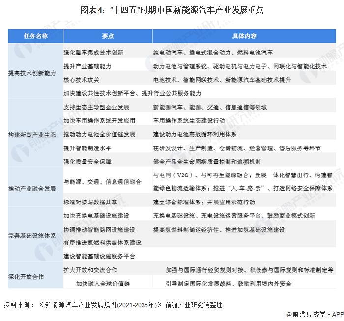 """图表4:""""十四五""""时期中国新能源汽车产业发展重点"""