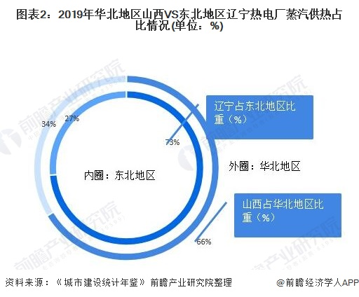 图表2:2019年华北地区山西VS东北地区辽宁热电厂蒸汽供热占比情况(单位:%)