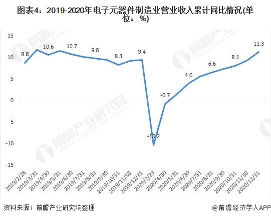 图表4:2019-2020年电子元器件制造业营业收入累计同比情况(单位:%)